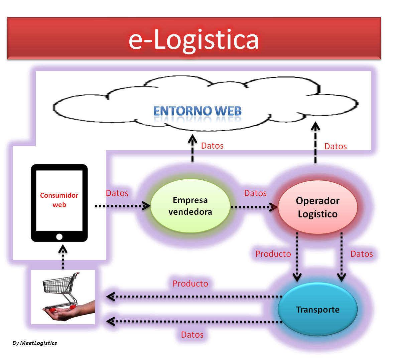 e-Logística
