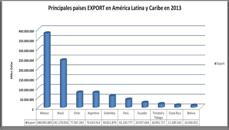 Export_MéxicoAmercica