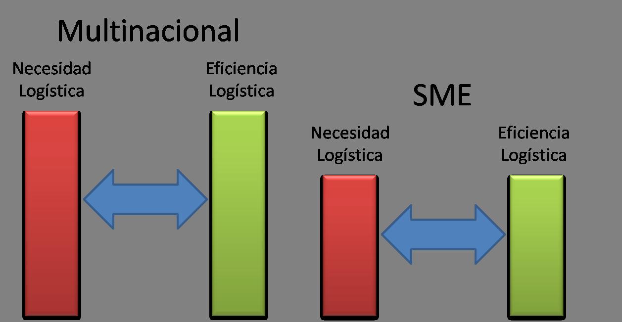 Eficiencia Logística Vs Necesidad Logística