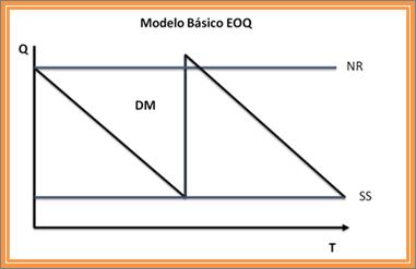 Modelo EOQ