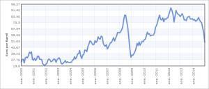 Brent Barril Euros