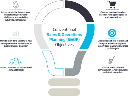 Sales & Operation Process