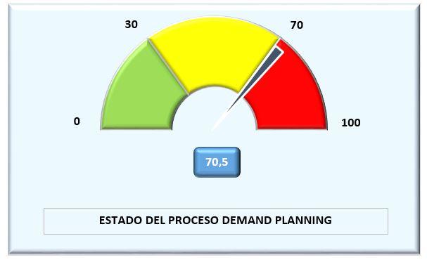 Checklist Premium Demand Planning