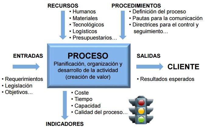 Eficiencia del proceso