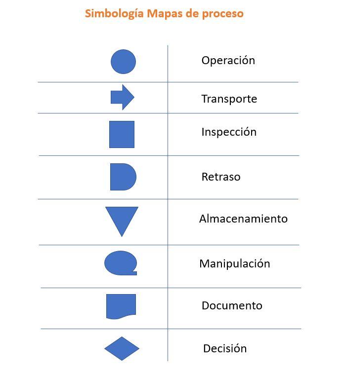 Simbologia proceso