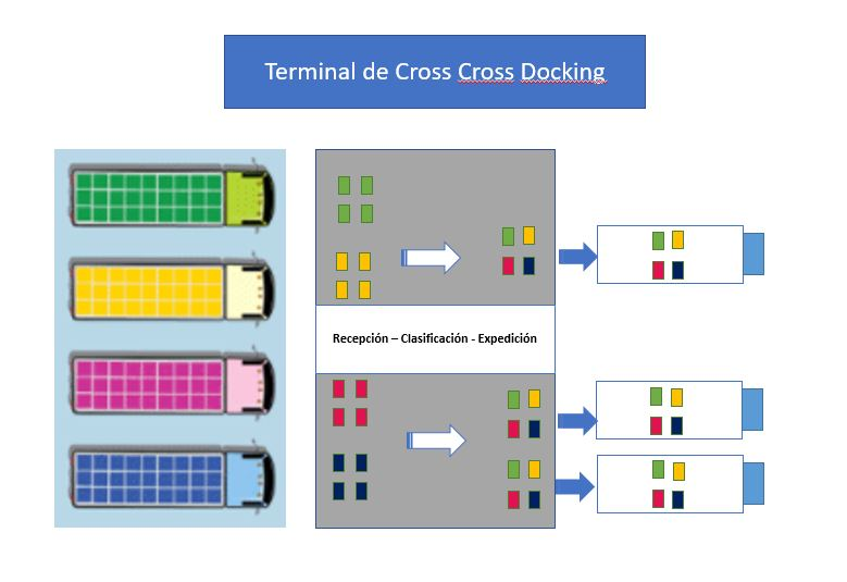 Terminal Cross Docking