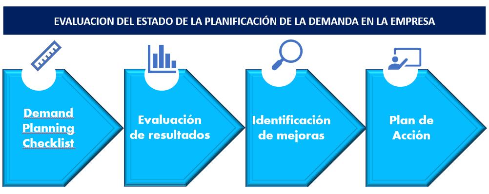 Demand Planning Checklist