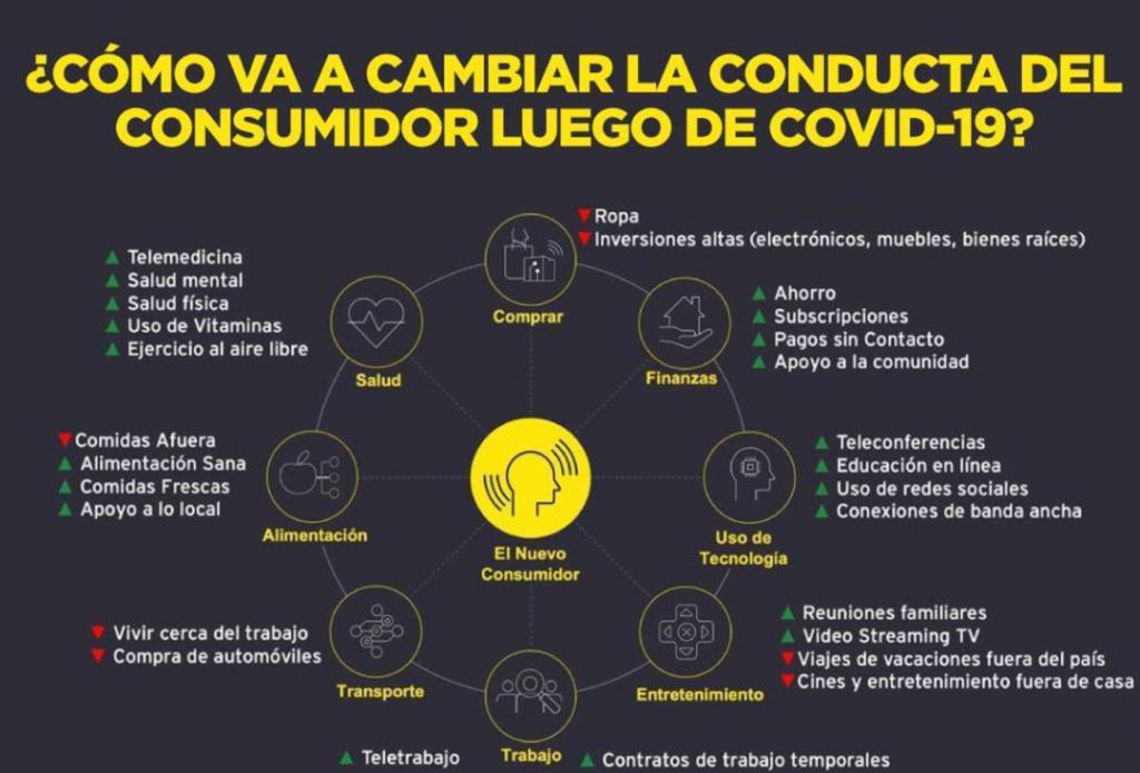 Conducta del consumidor después de la COVID-19