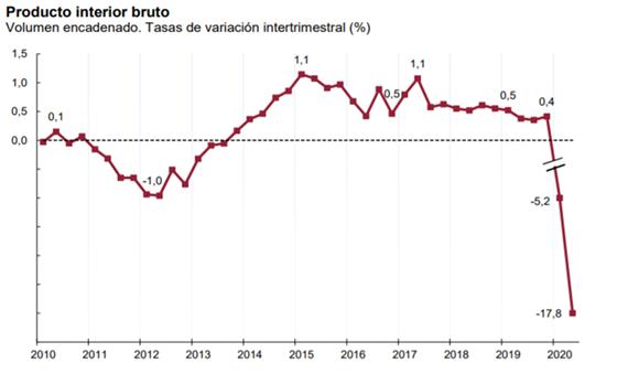 Producto interior bruto 2010-2020