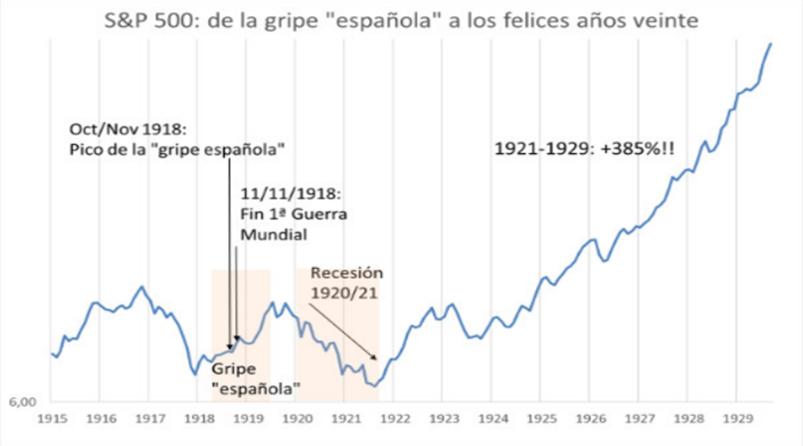 S&P 500: de la gripe española a los felices años veinte