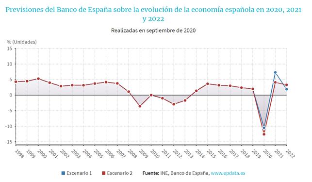 Previsiones del Banco de España sobre la evolución de la economía española en 2020, 2021 y 2022